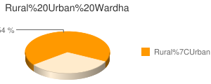 Wardha census population